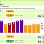La pessima qualità dell'aria a Saronno a dicembre.
